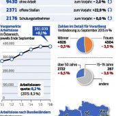 Arbeitsmarkt-Aufwind im Land hält weiter an
