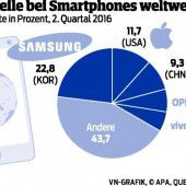 Android dominiert, Apple verdient