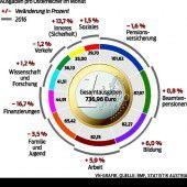 Ausgaben von 740 Euro pro Kopf und Monat