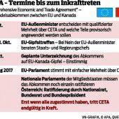 SPÖ will Handelspakt CETA nicht blockieren