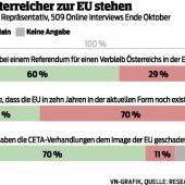 Österreicher sind gegen EU-Austritt