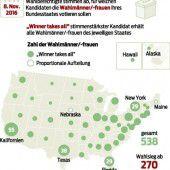 Amerikaner wählen Präsidenten indirekt