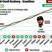 Die gute Bilanz hilft Rosberg nicht