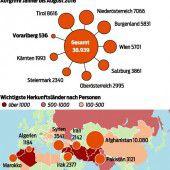 Vorarlberg Schlusslicht bei illegal Eingereisten