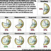 Vorarlberger zahlen beim Unfallschutz drauf