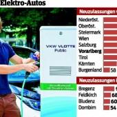 Tempo bei E-Mobilität steigt