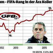 ÖFB-Elf verliert weiter Boden in der Rangliste