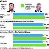 Historische Wahl stellt die FPÖ und die Grünen auf die Probe