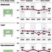 Österreich in der Durchschnittsfalle