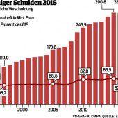 Schulden sinken um 900 Millionen