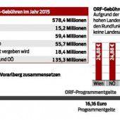 Kritik an ORF-Gebühren und politischem Einfluss