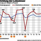 Lohnsteuer wächst stärker als Einkommen