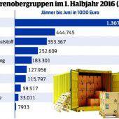 Exporte aus Vorarlberg weiter im Aufwärtstrend