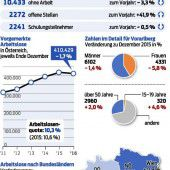 Vorarlberger Arbeitsmarkt entwickelt sich weiter positiv