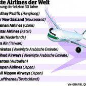 Cathay Pacific blieb 2016 sicherste Airline der Welt