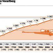 Über 25.000 Schusswaffen in Vorarlberger Haushalten