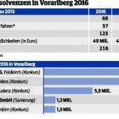 Abgerechnet wird am Schluss: 2016 weniger Pleiten im Land