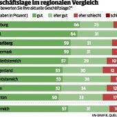 Note 2,4 für Vorarlbergs Wirtschaftspolitik