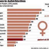 Dünne Luft für Frauen in Führungspositionen