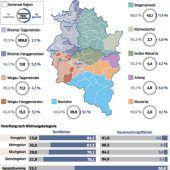 So viel Bauplatz gibt es derzeit in Vorarlberg