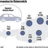 Vorarlberg hat die höchste E-Auto-Dichte
