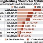 Eine halbe Million Euro, um Häftlinge zu heilen