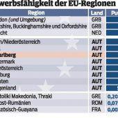 Hitparade der Regionen: Platz 98 für Vorarlberg