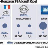 Ein Segen für Opel, die Kunden und auch uns