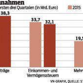 Die Staatseinnahmen sind weiter gestiegen