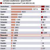 Asylquote wird Kanzlersache