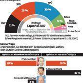 SPÖ und FPÖ gleichauf