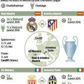 Madrid-Derby im Fokus der Halbfinal-Auslosung