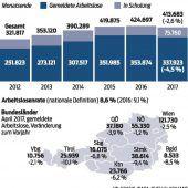 Arbeitslosigkeit in Vorarlberg sinkt