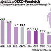 Fettleibigkeit nimmt  in OECD-Ländern zu