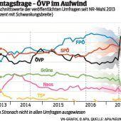 Kurz-Effekt treibt ÖVP in Umfragen nach oben