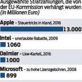 Irreführung kostet Facebook 110 Millionen