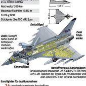 Eurofighter-Ausschuss in den Startlöchern