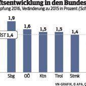 Vorarlberg setzt sich bei Wachstum an die Spitze
