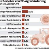 41 Euro-Millionen fürs Land