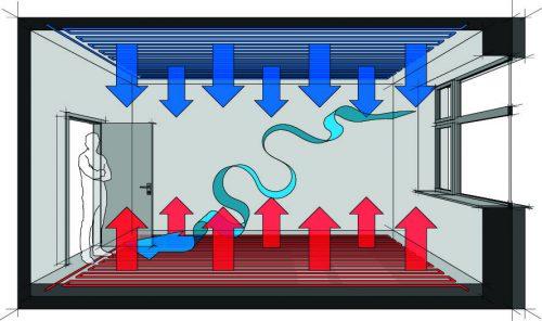 Wärme steigt nach oben – dieses Prinzip nutzen Kühldecken. Foto: Shutterstock