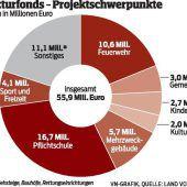 Strukturen schaffen mit finanziellen Waffen