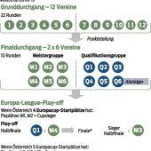 Liga-Reform lässt grüßen