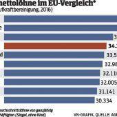 Österreicher sind Spitzenverdiener