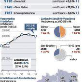 9110 Arbeitssuchende und 3140 offene Stellen
