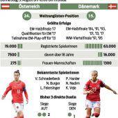 Dänemark wird ein harter Brocken