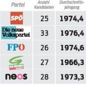 13 Parteien stehen zur Wahl