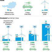 Elektrisch Auto fahren und Hunderte Euro sparen
