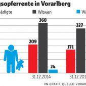 230.000 Euro Polster für Kriegsopfer