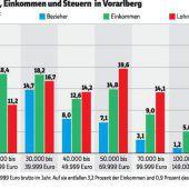 Steuerlast: Wenige zahlen in Vorarlberg das Meiste