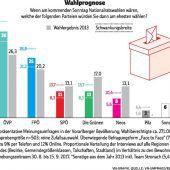VN-Umfrage: ÖVP zieht im Land davon